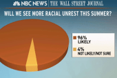 Poll: 96% see more racial unrest this summer
