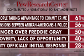 Multiple factors led to Baltimore riots: poll