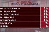 Republican governor takes the lead in Iowa