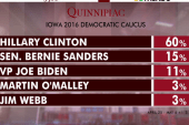 Poll: Clinton leads Democrats in Iowa