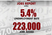 Report: 223,000 jobs added in April