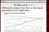 US workforce now dominated by millenials