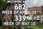 How have Baltimore's policing issues changed?