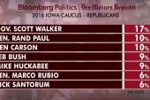 Scott Walker maintains healthy lead in GOP...