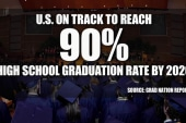Pres. Obama's goal: 90% HS grad rate by 2020