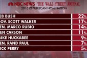 GOP voters weigh in on Jeb's race