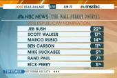 Jeb Bush gains steam among Republican voters