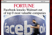 Facebook is now worth more than Walmart