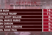 Trump rockets to second place in NH