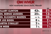 Hillary Clinton gains momentum in NH: poll