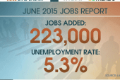 Report: 223,000 jobs added in June