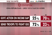 ISIS, not income gap, a big deal in Iowa:...