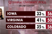 Hillary upside down in a big way: poll
