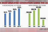 Why millennials face lower lifetime earnings