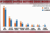 Online betting lists GOP winners and losers