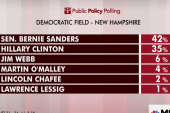 Poll: Sanders leads Clinton in NH