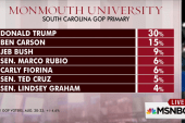 Poll: Trump winning big in SC primary