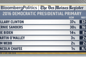 Iowa poll, shift in numbers for Democrats