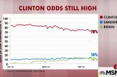 Odds favor Dem president, per betting markets