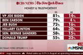 Biden most honest and trustworthy: poll