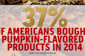 Pumpkin Spice-palooza for consumers
