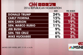 Trump, Carson down, Fiorina up post-debate