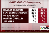 Clinton down but still tops Sanders: poll