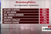 Dem nomination a three-way contest: poll