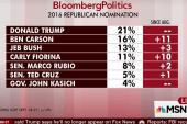 GOP debate had no impact on Trump: poll