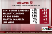 Sanders surges in the Granite State