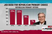 Jeb Bush donors skittish over poll slide