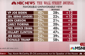Biden most favorable candidate...if he runs