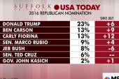 There's a new top-tier in GOP race: poll
