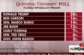 Donald Trump maintains big lead in swing...