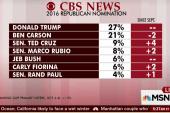 Trump still at top of GOP field: poll
