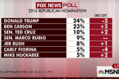 Republican race in statistical tie: poll
