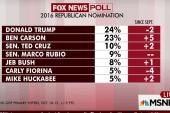 Republican race in statistical tie: poll