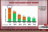 '16 cash clash: Clinton has most 'hard money'