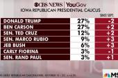 Establishment candidates trail Trump in polls