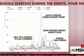 Google tracks most-searched GOP candidates