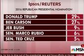 Carson, Trump in statistical tie: poll