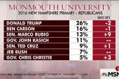 Stein: 'Crazy' that Carson is No. 2 in NH...
