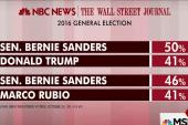 Bernie Sanders leading GOP rivals: poll