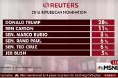Polls: Trump surges past Ben Carson