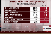 Donald Trump maintains strong lead: poll