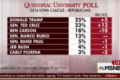 A new top tier emerges in Iowa: poll