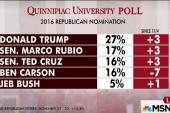 Poll: Trump cruising into primary season