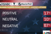 Poll: 67% of Latinos view Trump negatively