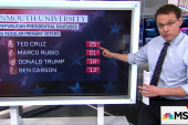 Ted Cruz takes the lead in Iowa