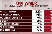 Trump leads in latest round of polls